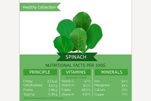 Spinach Nutritional Facts