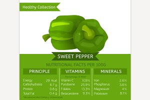 Sweet Pepper Nutritional Facts
