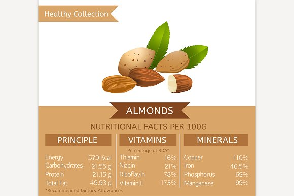 Almonds Nutritional Facts