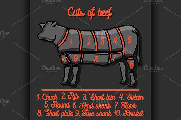 Cut Of Beef Set