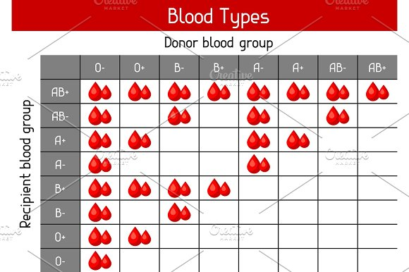 Chart Of Blood Types In Drops Medical And Healthcare Infographic