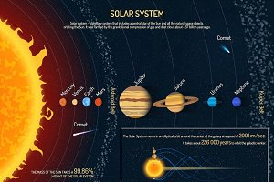 Solar system planets. Posters set