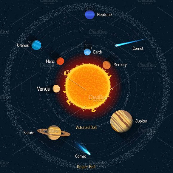 Solar system planets posters set illustrations creative market ccuart Choice Image