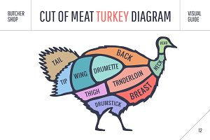 Cut of meat set. Poster Butcher diagram, scheme - Turkey
