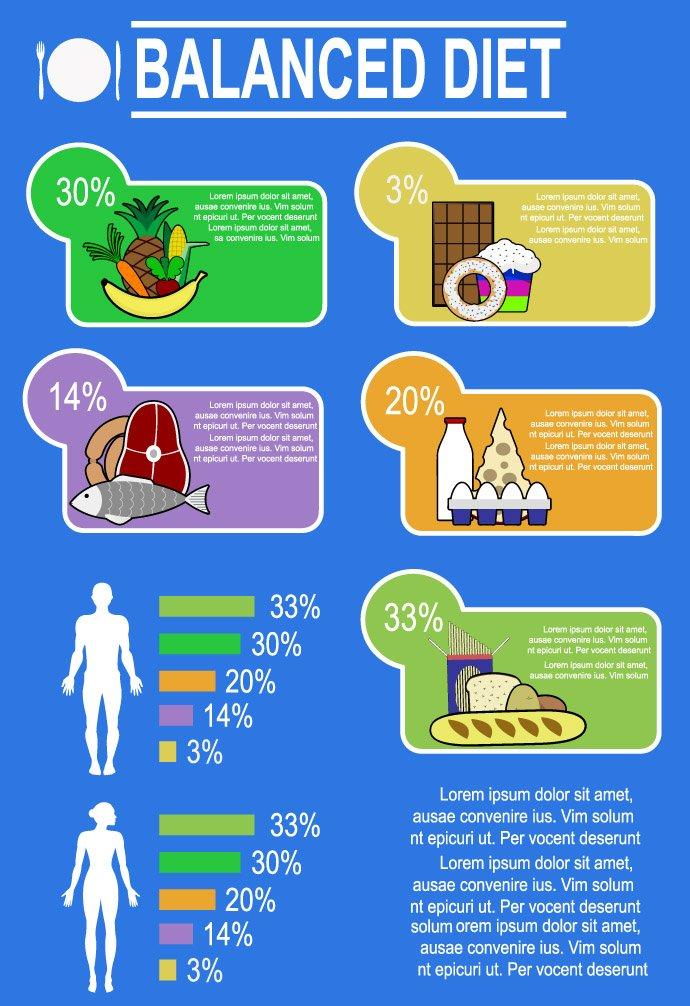 Balanced Diet Infographic