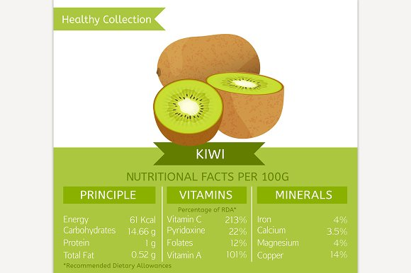 Kiwi Nutritional Facts