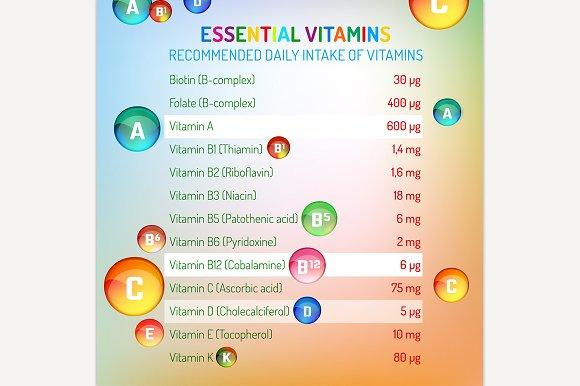Vitamins Daily Intake