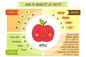 Cute infographic page of Health Benefits of fruits