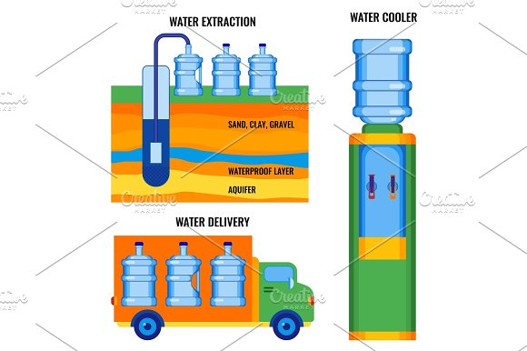 Stages Of Water Extraction Delivering To Customers Ready To Use