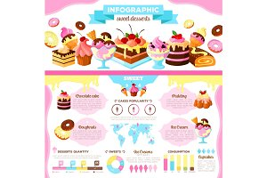 Cake and ice cream dessert infographic design