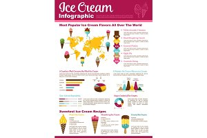 Ice cream cone, sundae dessert infographic design