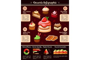 Desserts and pastry vector infographics