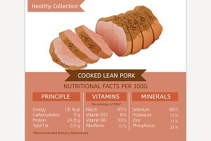 Pork Nutritional Facts