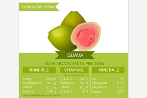 Guava Nutritional Facts