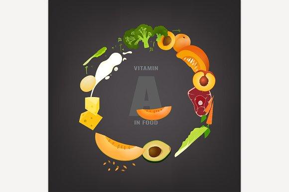 Vitamin A Background