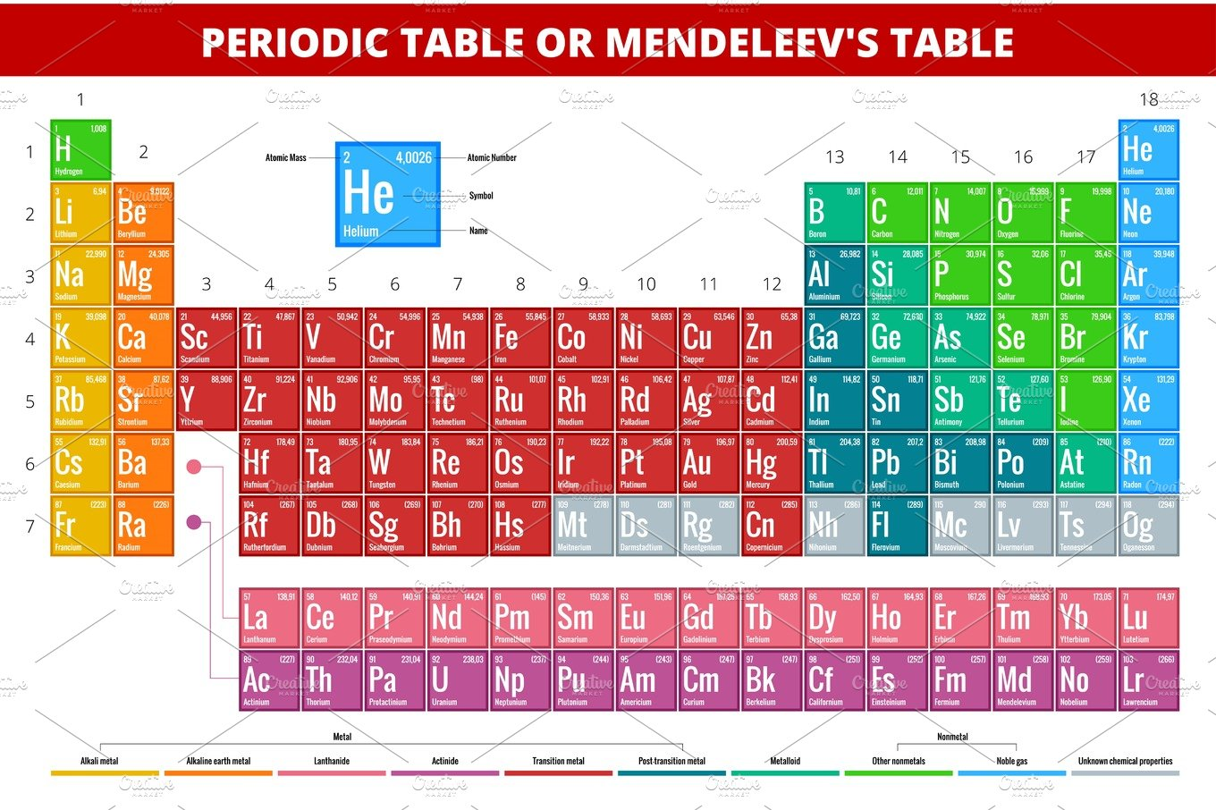 Mendeleevs periodic table of elements vector illustration mendeleevs periodic table of elements vector illustration illustrations creative market urtaz Images