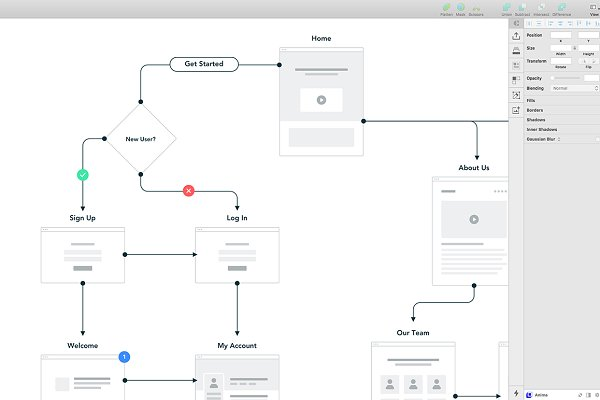 Wireframe Kits: Sidecar - Sketch Sitemap + User Flow Template