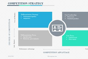 Competition Strategy Powerpoint