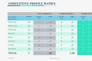 COMPETITIVE PROFILE MATRIX PP