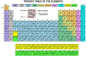Periodic table basic