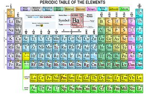 Periodic table complete