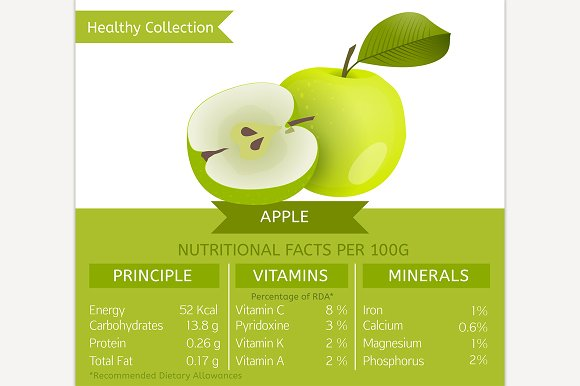 Apple Nutritional Facts