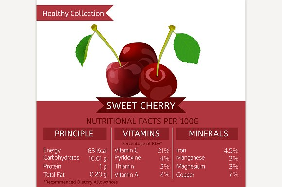 Sweet Cherry Nutritional Facts