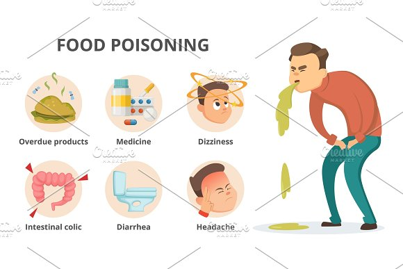 Different Symptoms Of Food Poisoning Infographic Pictures With