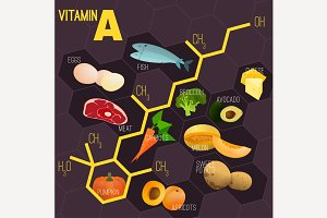 Vitamin A Formula