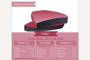 Tuna Nutritional Facts