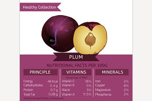 Plum Nutritional Facts