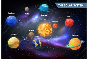 Planets on orbits around sun. Solar system