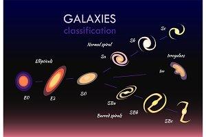 Galaxies Classifications Set Vector Illustration