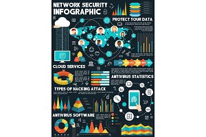 Vector infographic about network security
