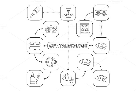 Ophtalmology Mind Map With Linear Icons