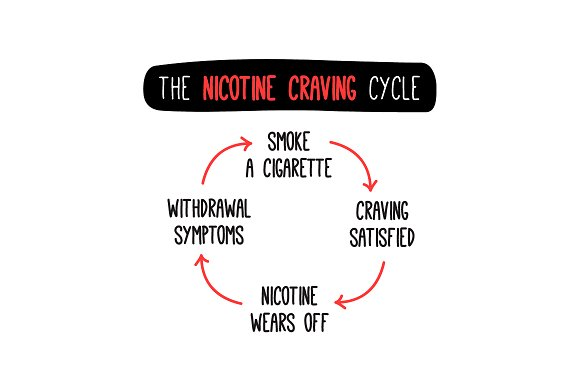Set Of 10 Funny Vicious Cycle