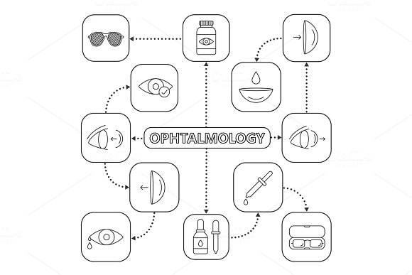 Ophthalmology Mind Map With Linear Icons