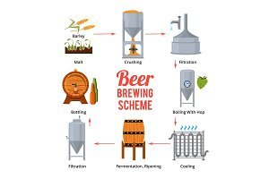 Stages of beer production. Vector symbols of brewery