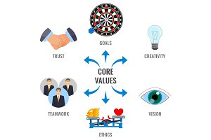 Core values visual scheme with arrows promo poster