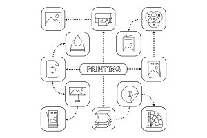 Printing mind map with linear icons