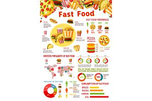 Fast food infographic with chart of junk meal