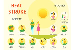 Sunstroke Symptoms Card Poster