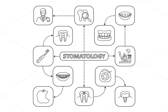Stomatology mind map with linear icons