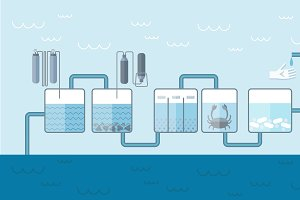 Water Cleaning System Background