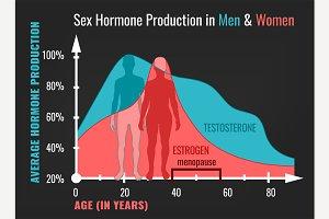 Estrogen decline in Women and Man