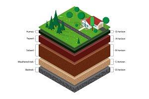 Isometric soil layers