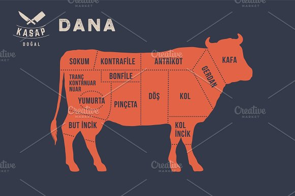 Meat Cuts Poster Butcher Diagram Dana