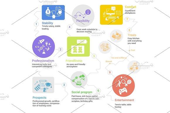 Infographic Corporate Business Scheme Stability Flexibility End Comfort Entertainment Professionalism Way Element Vector Illustration Flat Stock