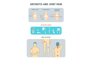 Arthritis and Joint Pain Set