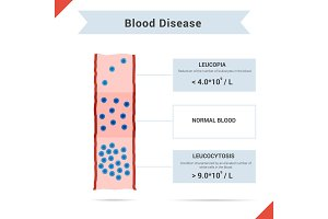 Icon blood disease leucocytosis and leukopenia